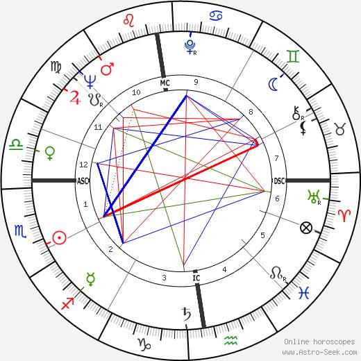Петула Кларк Petula Clark день рождения гороскоп, Petula Clark Натальная карта онлайн