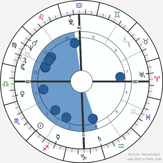 Renato Martino wikipedia, horoscope, astrology, instagram