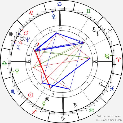 Renato Martino astro natal birth chart, Renato Martino horoscope, astrology