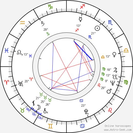 Richard Mulligan birth chart, biography, wikipedia 2018, 2019