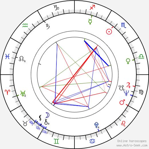 Richard Mulligan astro natal birth chart, Richard Mulligan horoscope, astrology