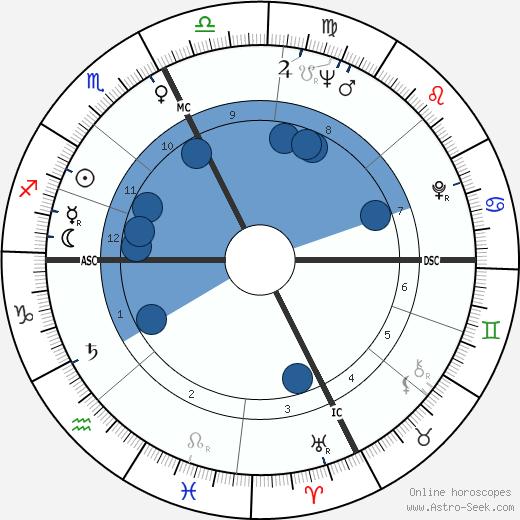 Roberto Gucci wikipedia, horoscope, astrology, instagram