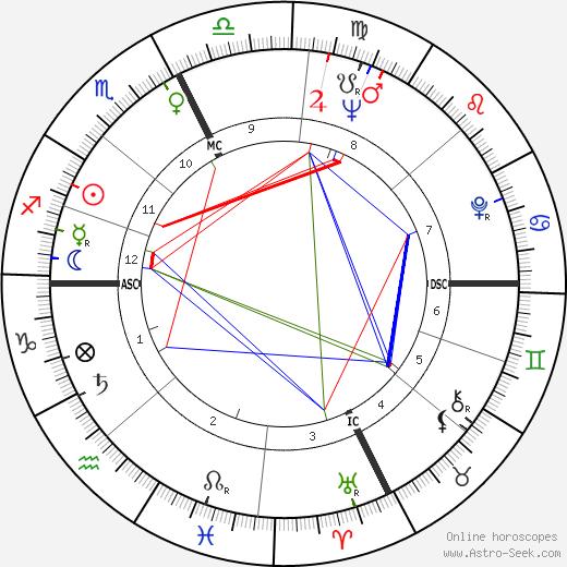 Roberto Gucci tema natale, oroscopo, Roberto Gucci oroscopi gratuiti, astrologia