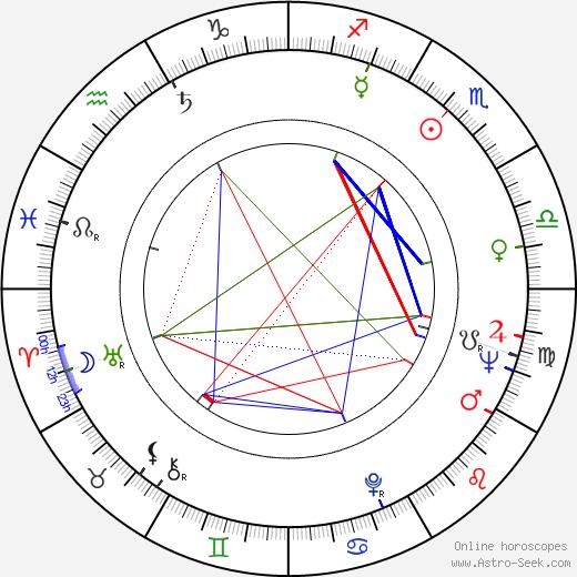 Roy Scheider birth chart, Roy Scheider astro natal horoscope, astrology