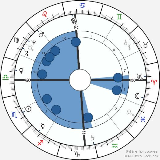 Serge Roy wikipedia, horoscope, astrology, instagram