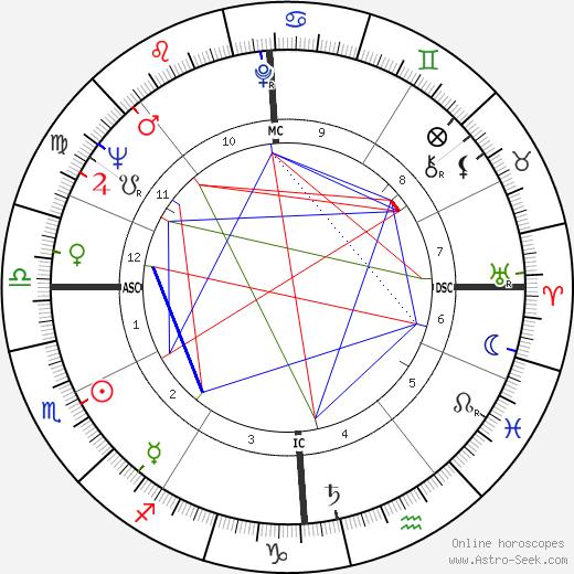 Serge Roy tema natale, oroscopo, Serge Roy oroscopi gratuiti, astrologia