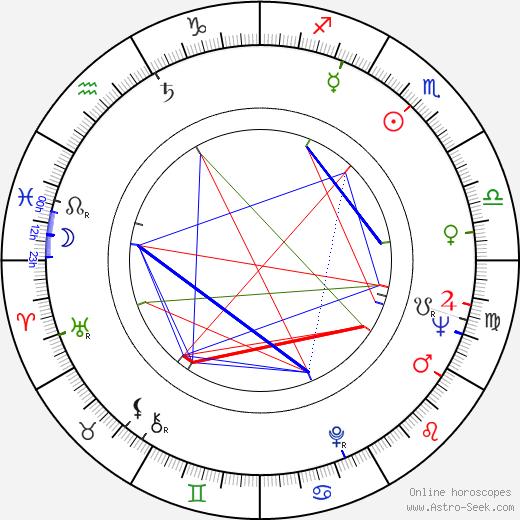 Simo Salminen tema natale, oroscopo, Simo Salminen oroscopi gratuiti, astrologia