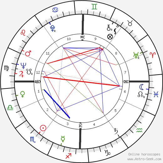 Stéphane Audran tema natale, oroscopo, Stéphane Audran oroscopi gratuiti, astrologia