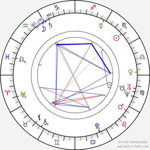 Томас Клестиль Thomas Klestil день рождения гороскоп, Thomas Klestil Натальная карта онлайн
