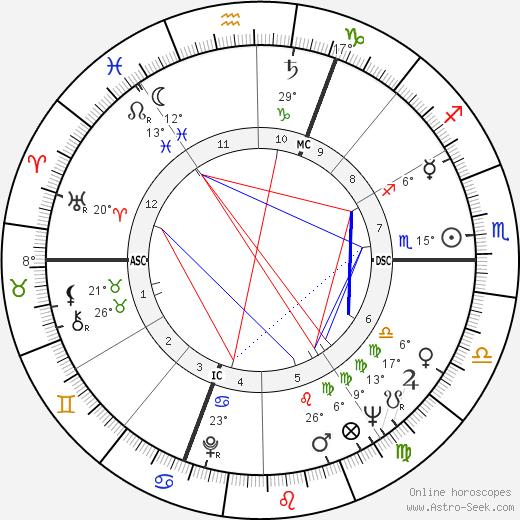 Vladimir Volkoff birth chart, biography, wikipedia 2020, 2021