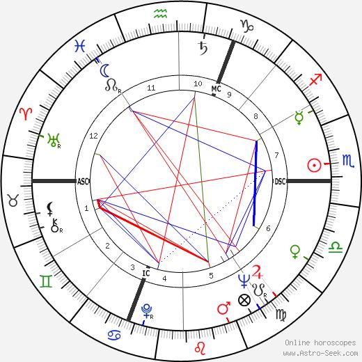 Vladimir Volkoff birth chart, Vladimir Volkoff astro natal horoscope, astrology