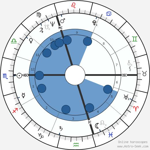 Yrrah wikipedia, horoscope, astrology, instagram
