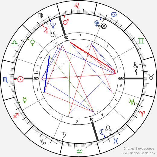 Yrrah tema natale, oroscopo, Yrrah oroscopi gratuiti, astrologia