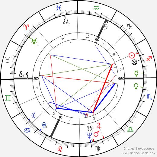 Albert Spaggiari tema natale, oroscopo, Albert Spaggiari oroscopi gratuiti, astrologia