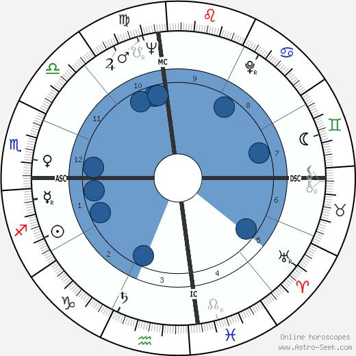 Bob Pettit wikipedia, horoscope, astrology, instagram