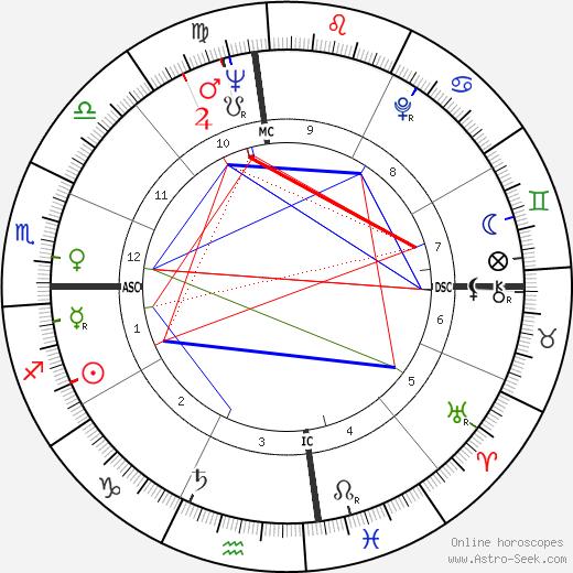 Bob Pettit tema natale, oroscopo, Bob Pettit oroscopi gratuiti, astrologia