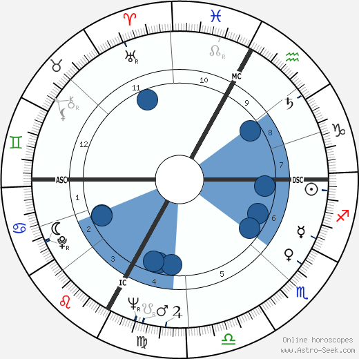 Charles Bozon wikipedia, horoscope, astrology, instagram