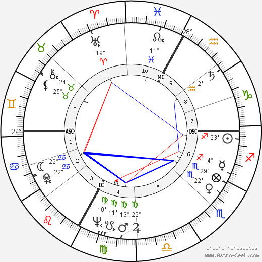 Charles Bozon birth chart, biography, wikipedia 2019, 2020