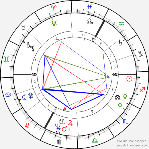 Charles Bozon birth chart, Charles Bozon astro natal horoscope, astrology