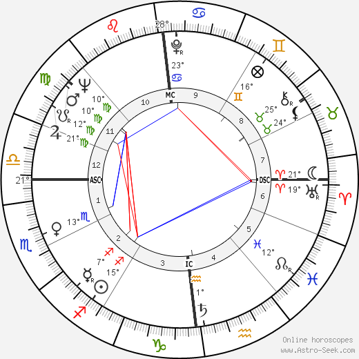Charly Gaul birth chart, biography, wikipedia 2018, 2019