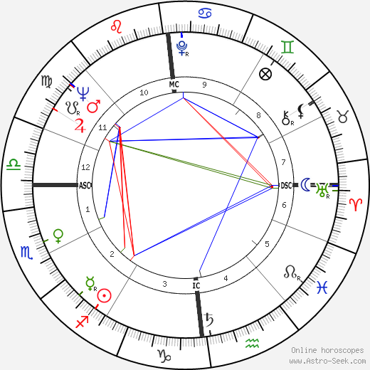 Charly Gaul astro natal birth chart, Charly Gaul horoscope, astrology