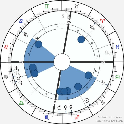Cynthia Payne wikipedia, horoscope, astrology, instagram