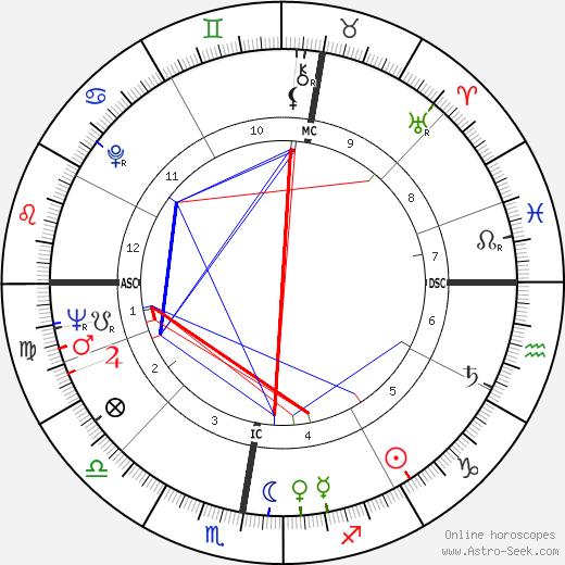 Cynthia Payne tema natale, oroscopo, Cynthia Payne oroscopi gratuiti, astrologia
