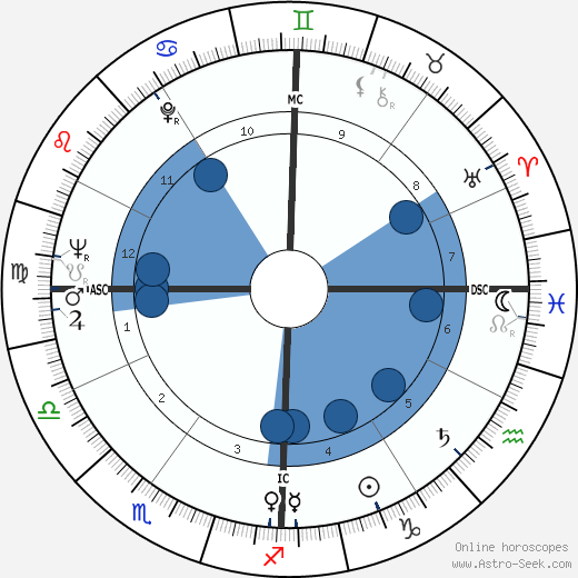 Don James wikipedia, horoscope, astrology, instagram