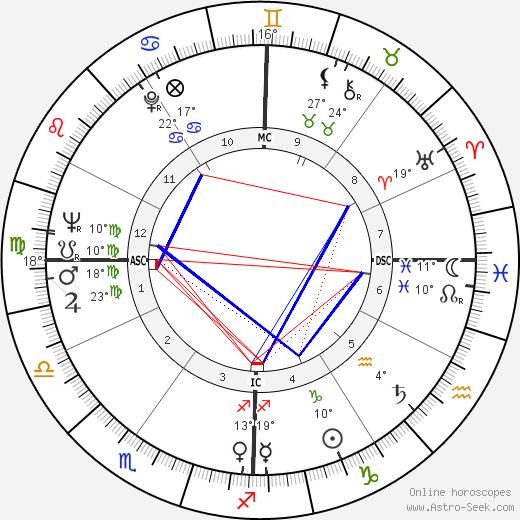 Don James birth chart, biography, wikipedia 2019, 2020