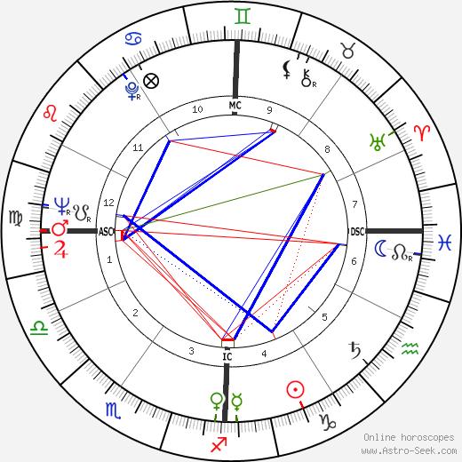 Don James birth chart, Don James astro natal horoscope, astrology