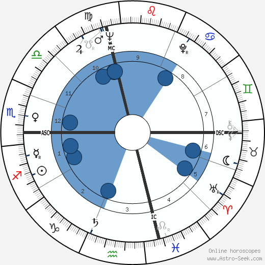 Donald Byrd wikipedia, horoscope, astrology, instagram