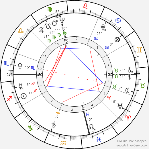 Donald Byrd birth chart, biography, wikipedia 2019, 2020