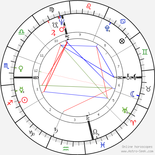 Donald Byrd birth chart, Donald Byrd astro natal horoscope, astrology