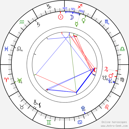 Edit Domján tema natale, oroscopo, Edit Domján oroscopi gratuiti, astrologia