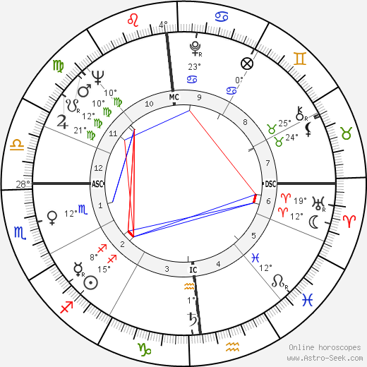 Ellen Burstyn birth chart, biography, wikipedia 2017, 2018