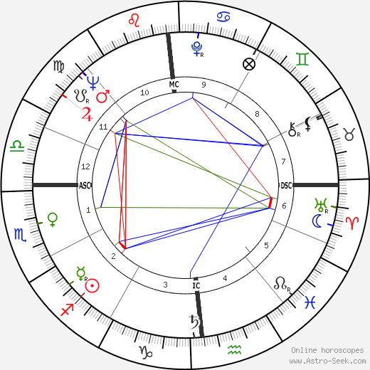 Ellen Burstyn astro natal birth chart, Ellen Burstyn horoscope, astrology