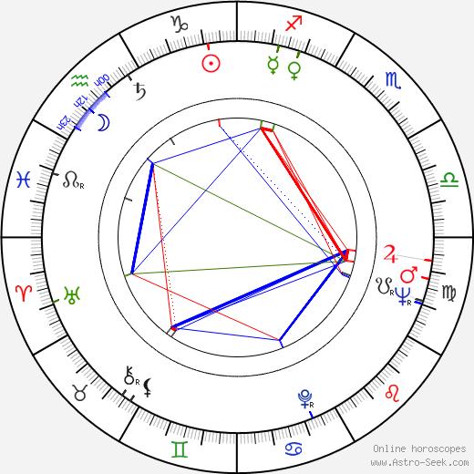 Enzo Robutti день рождения гороскоп, Enzo Robutti Натальная карта онлайн