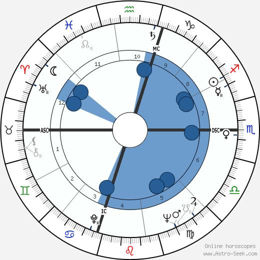 Erin Cameron wikipedia, horoscope, astrology, instagram