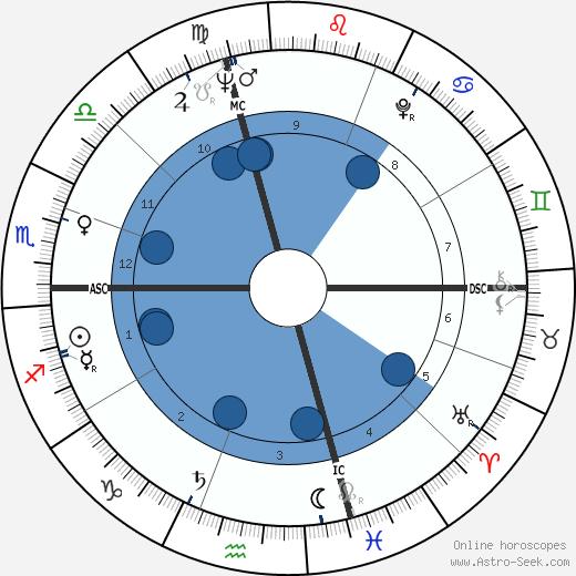 François Deguelt wikipedia, horoscope, astrology, instagram