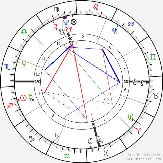 François Deguelt tema natale, oroscopo, François Deguelt oroscopi gratuiti, astrologia