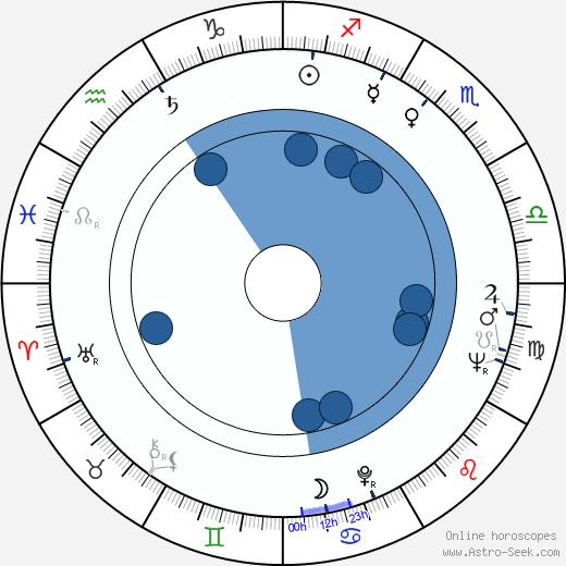 George Furth wikipedia, horoscope, astrology, instagram