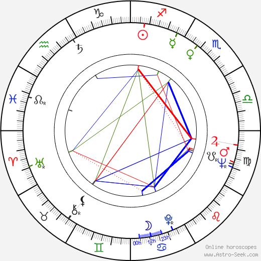 George Furth birth chart, George Furth astro natal horoscope, astrology