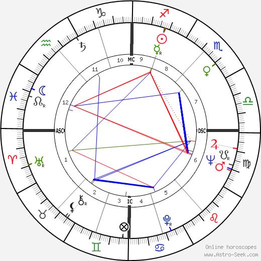 Ian Channel tema natale, oroscopo, Ian Channel oroscopi gratuiti, astrologia