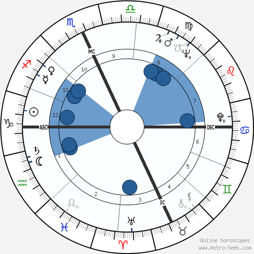 Inga Swenson wikipedia, horoscope, astrology, instagram