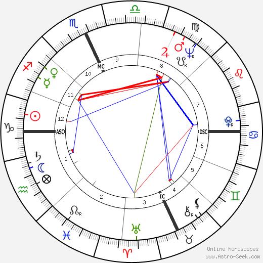 Inga Swenson birth chart, Inga Swenson astro natal horoscope, astrology