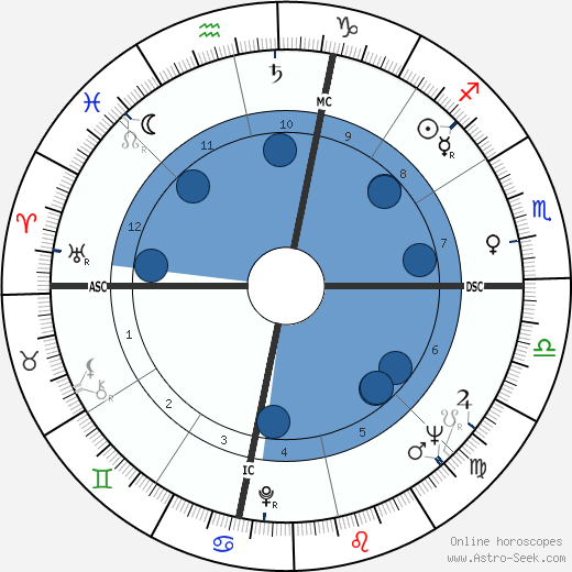 James Edward Cheek wikipedia, horoscope, astrology, instagram