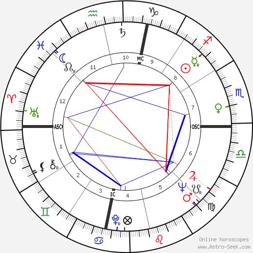 James Edward Cheek tema natale, oroscopo, James Edward Cheek oroscopi gratuiti, astrologia