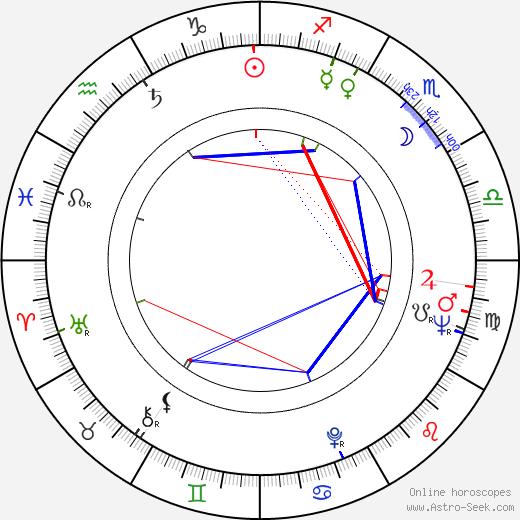 Jeanne Vertefeuille birth chart, Jeanne Vertefeuille astro natal horoscope, astrology