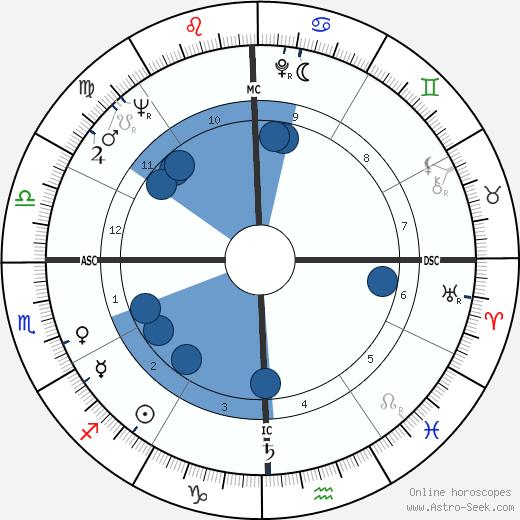 Jesse Belvin wikipedia, horoscope, astrology, instagram