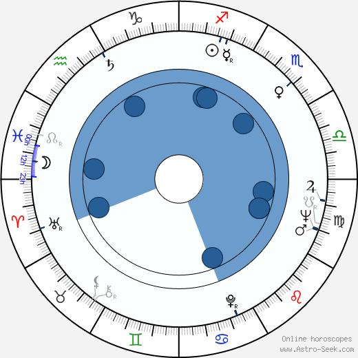 Jim Hurtubise wikipedia, horoscope, astrology, instagram